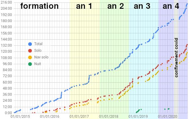 Graphique des heures de vol depuis 2014