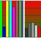 Delta E de deux écrans d'APN testés sur Les Numériques