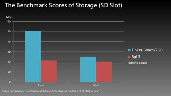 The benchmark scores of storage- Tinker Board Vs Raspberry Pi