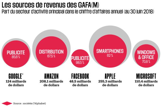 """Libération.fr- Guillot, Julien. Août 2018. """"Ne les appelez plus jamais GAFAM"""""""