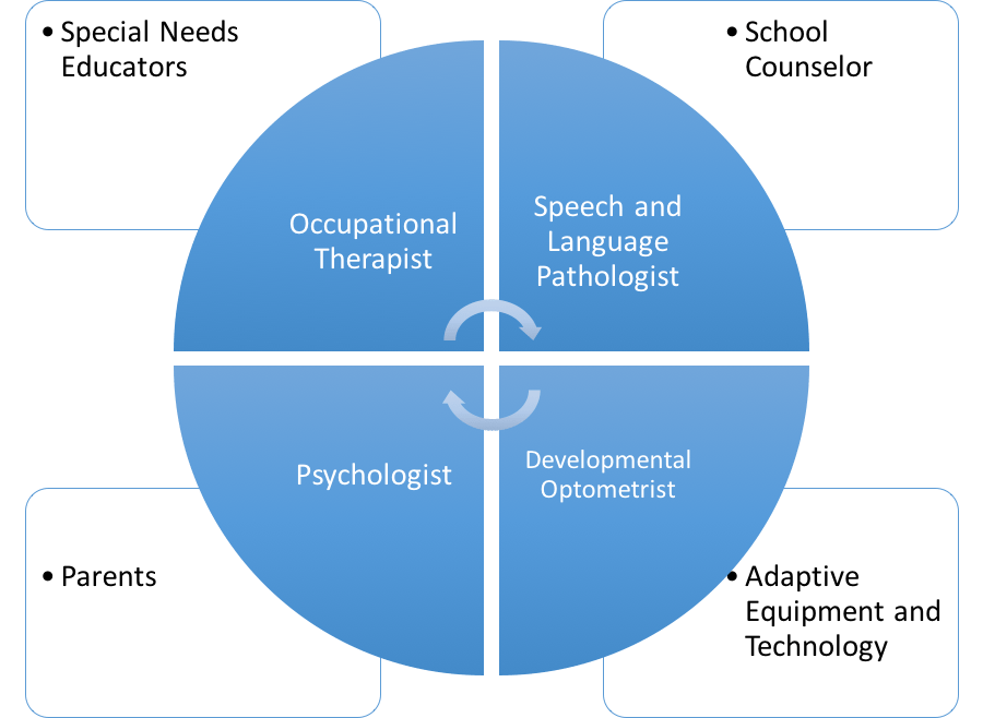 developmental psychology and national occupational standards Personal development plan' is a term which describes an agreed way of recording information such as agreed objectives in regards to an individual, proposals on how to meet those objectives and the activities to follow including timescales for reviews amongst other things.