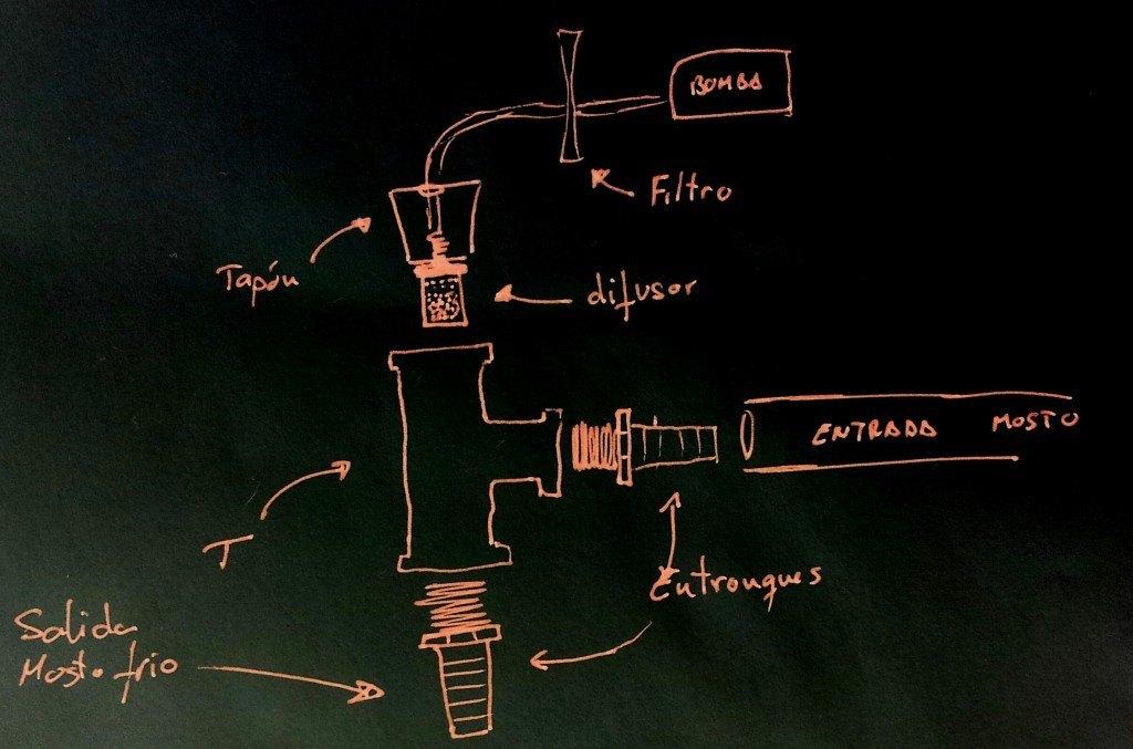 Esquema Sistema de Oxigenación Mosto