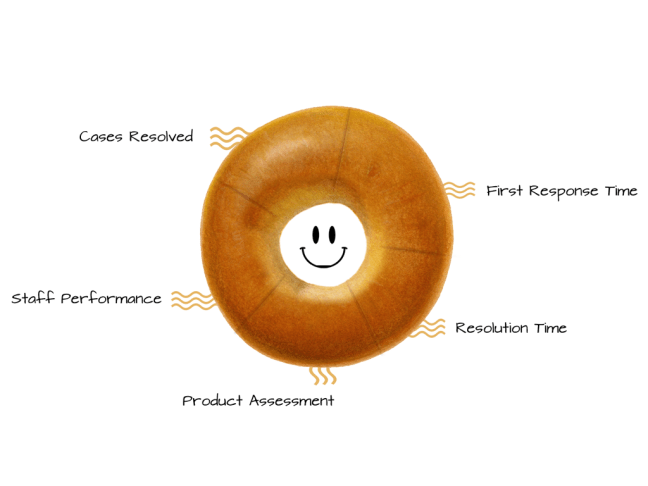 The bagel seller's guide to customer satisfaction and happiness