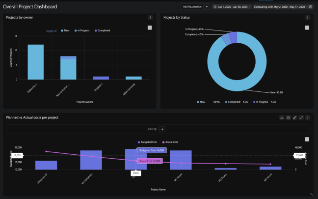 Wrike Project Dashboards