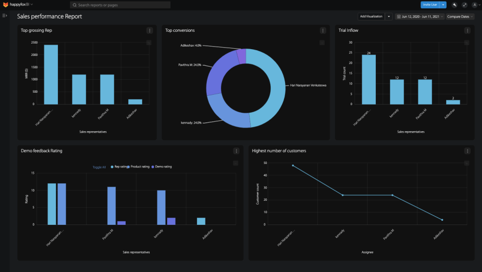 sales-performance-dashboard