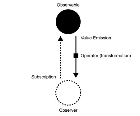 about-observable-observer
