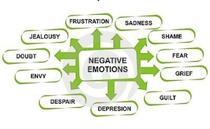 Negative Emotions: What Causes Disease?