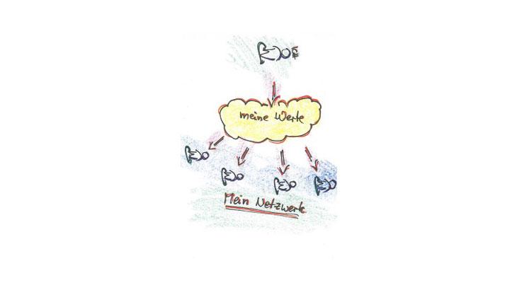 Welche Werte sind beim Netzwerken wichtig?