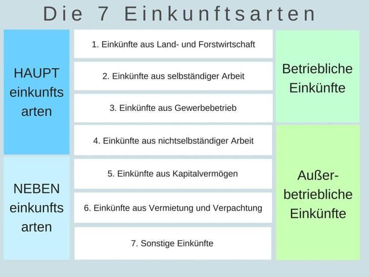 Die 7 Einkunftsarten nach §2 EStG
