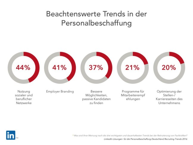 Trends in der Personalbeschaffung