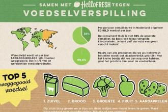 Een kijkje achter de schermen – duurzaamheid bij HelloFresh