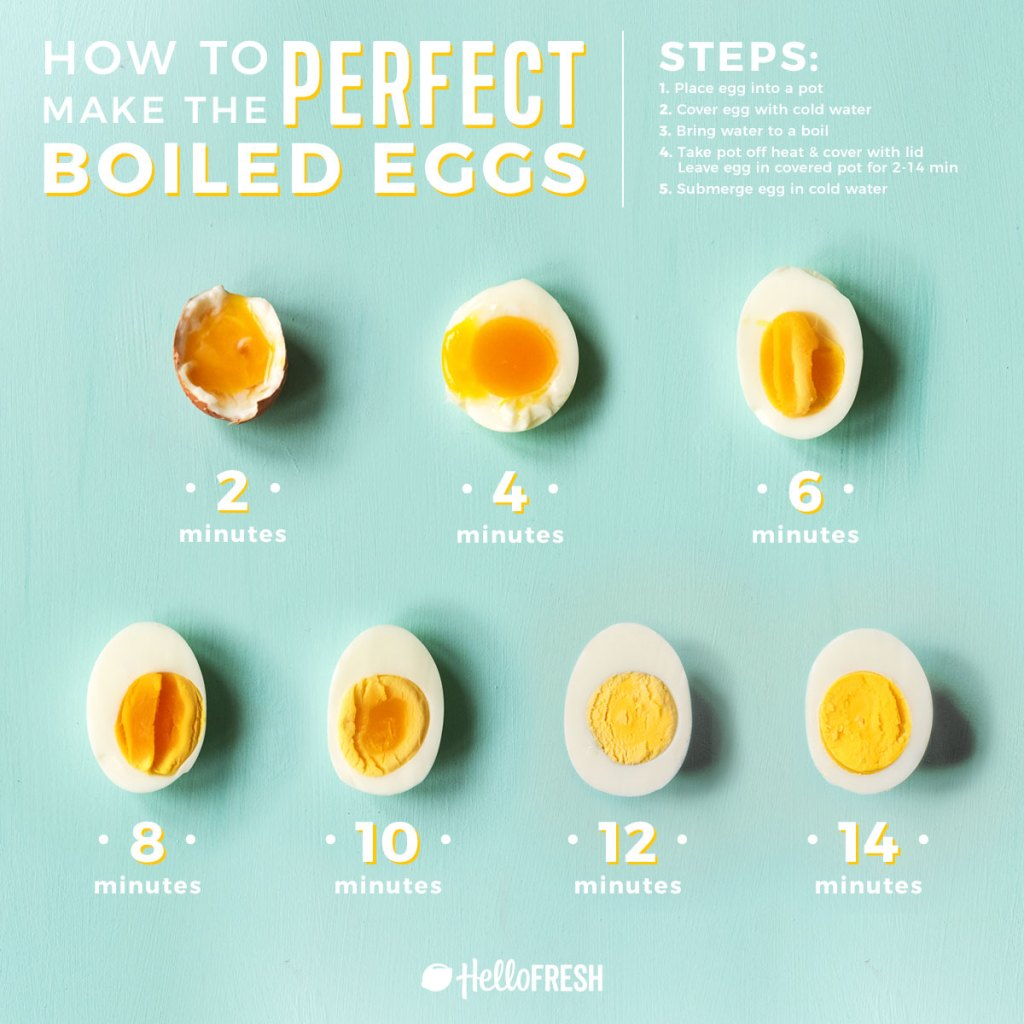 Perfect Boiled Egg-HelloFresh-infographic