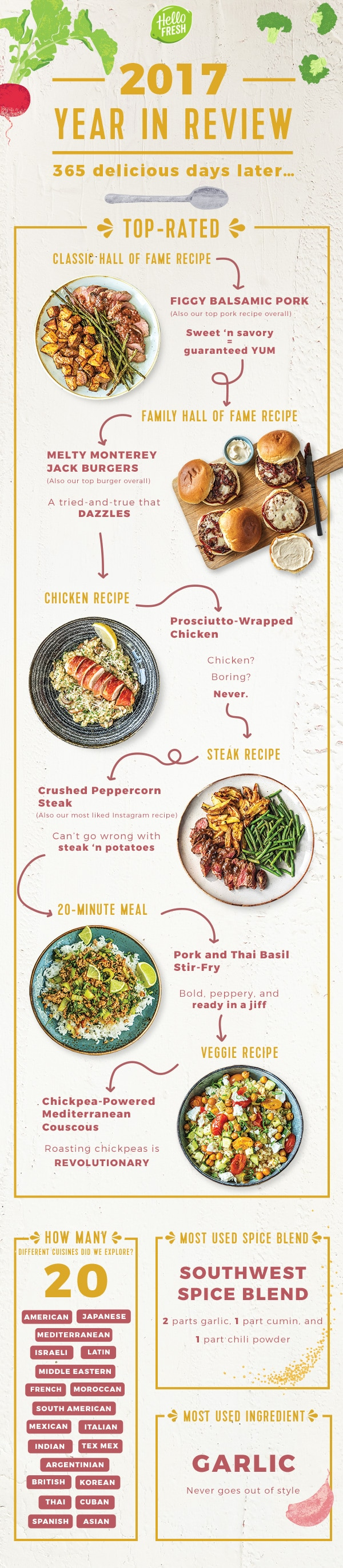 2017 year in review-HelloFresh-2017-infographic