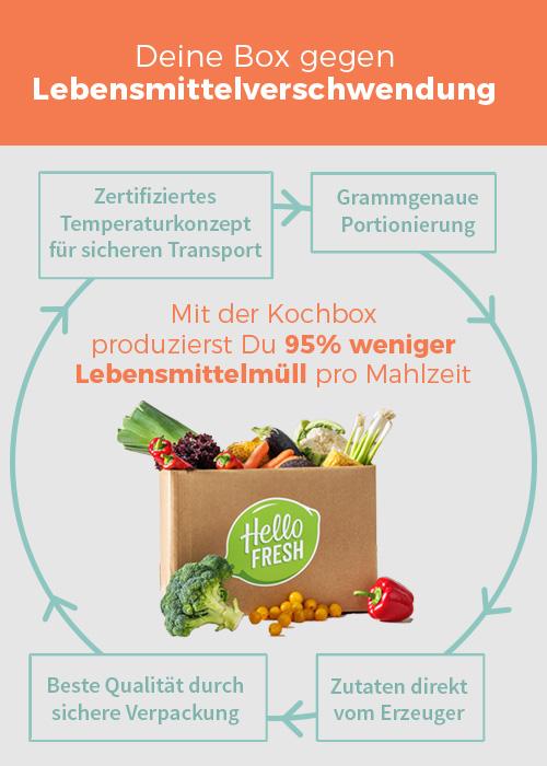 Die Box gegen Lebensmittelverschwendung