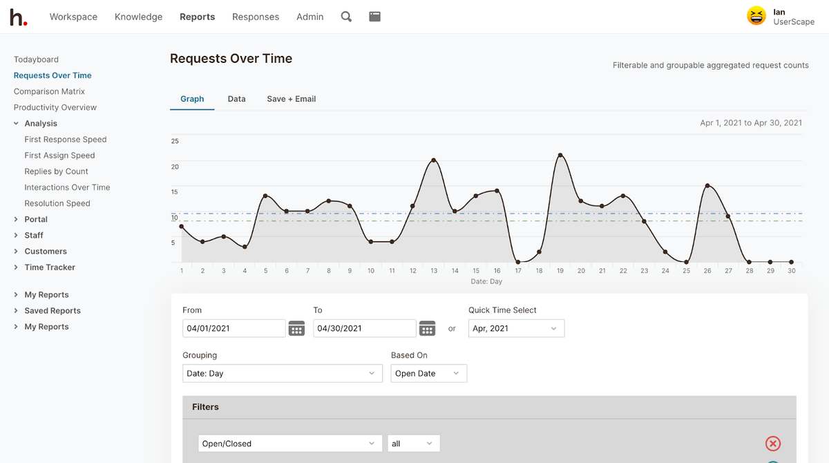 HelpSpot's Requests Over Time