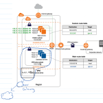 Connecting A Linux Server Vps To Aws Secure Virtual Private Cloud Hepta Analytics Blog
