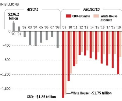Obama deficits in one scary picture