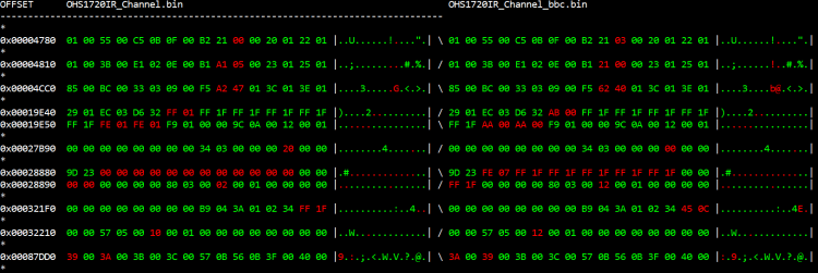 "Console Output: OFFSET      OHS1720IR_Channel.bin                                                OHS1720IR_Channel_bbc.bin -------------------------------------------------------------------------------- * 0x00004780  01 00 55 00 C5 0B 0F 00 B2 21 00 00 20 01 22 01 |..U......!...."".