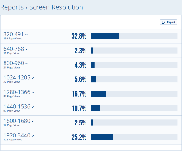 Visitors' screen resolution according to StatCounter