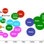 How Big are the Collectible Markets?  Are we really spending $200 billion every year on them?
