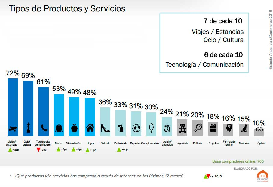 tipos-producto-servicios-ecommerce-2016