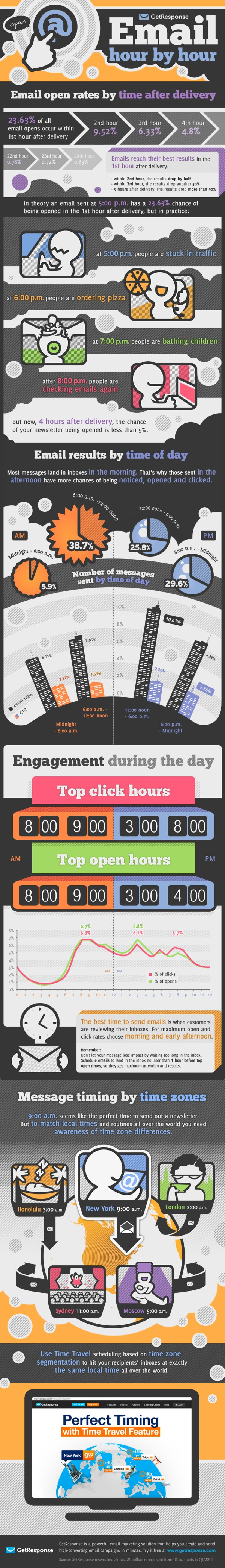Email campaign success depends upon subscriber engagement. You can analyze subscriber engagement by answering some simple questions: What time do your readers normally browse through their inboxes? When are they most likely to open and click? Do they read messages that are more than 12 hours old? GetResponse set out to answer these questions in our latest research on open-and-click times and came up with some interesting conclusions.