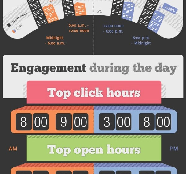 Success With Email Campaigns ~ Best Time To Send Emails & How Autoresponders Work