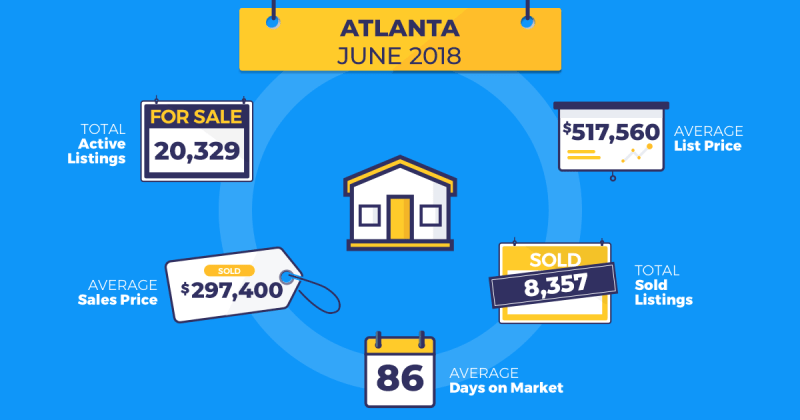 homesnap real estate trends atlanta june 2018