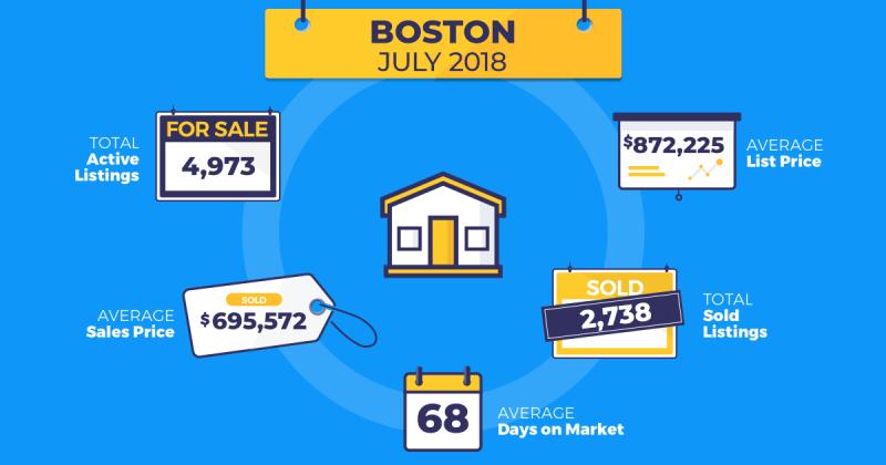 July real estate trends Boston Homesnap