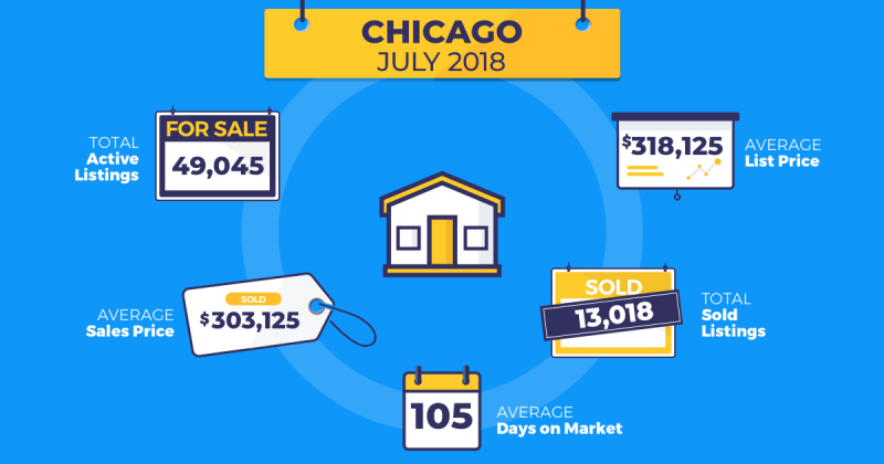 July real estate trends Chicago Homesnap