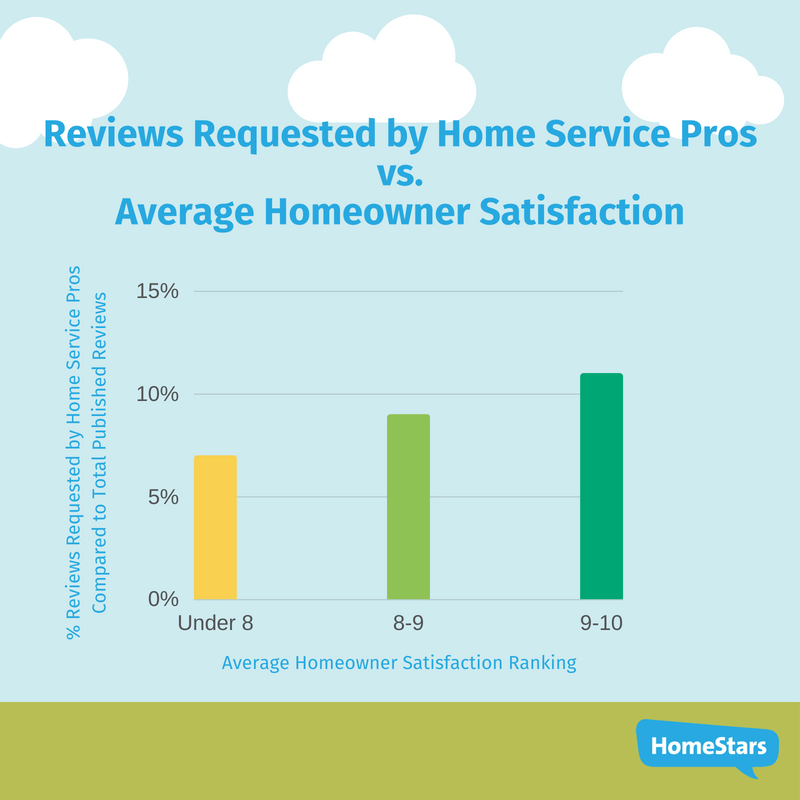 reviews requested by home service professionals compared to average homeowner satisfaction in canada