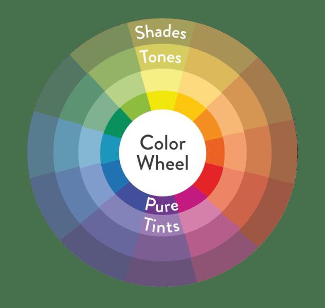 colour wheel showing tone