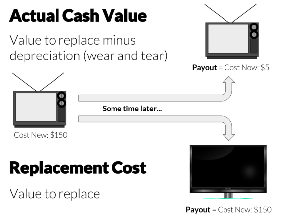 Actual Cash Value vs Replacement Cost