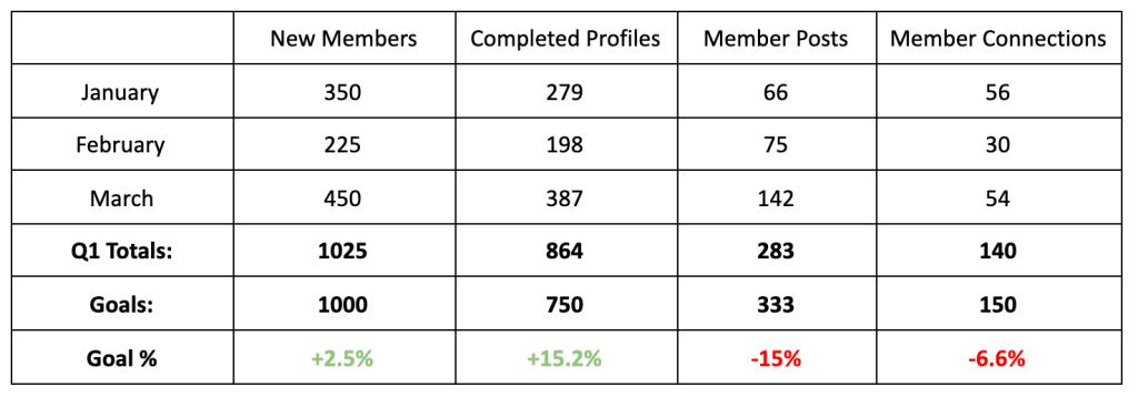 measuring-community-success