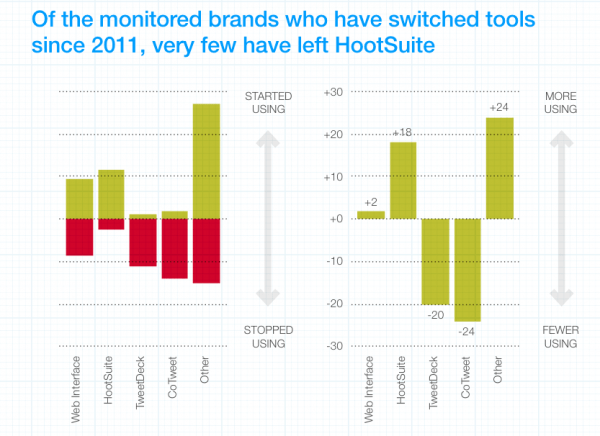 Brandwatch 2012 Report on Twitter - Graph