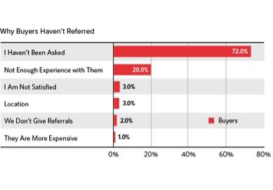 psychology of social media marketing  - referrals