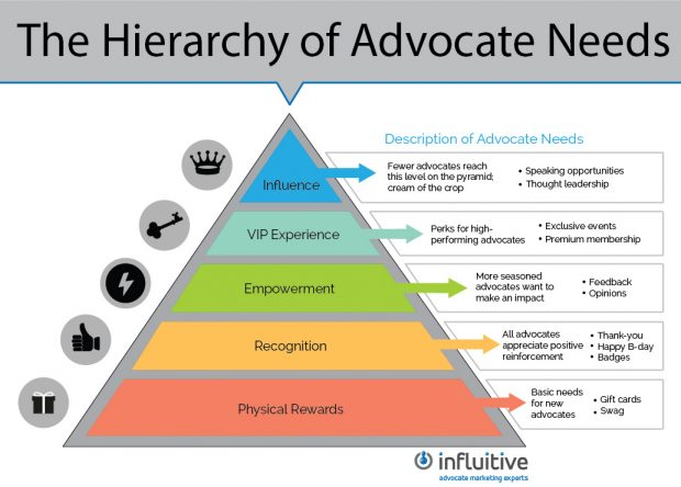 The Hierarchy of Advocate Needs | 3 Things You Should Know About Advocate Marketing According to an Expert | Hootsuite Blog