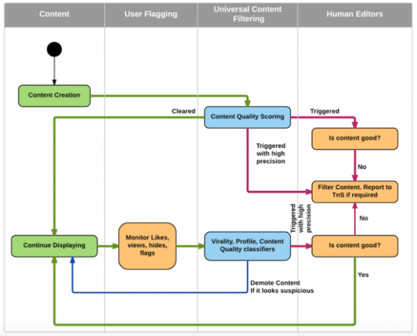 Diagram of LinkedIn spam fighting strategy