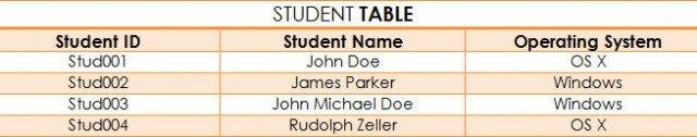 datos relacionales tabla estudiante