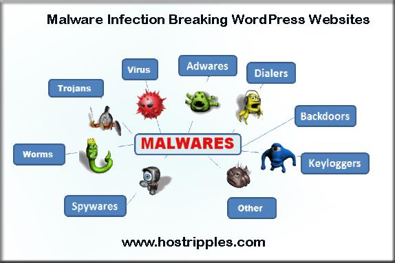 Malware, Malware Infection Breaking WordPress Websites, Hostripples Web Hosting