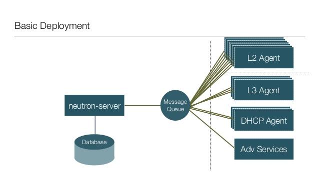 OpenStack Networking Nova components Neutron component agent Networking, Understanding OpenStack Networking (Neutron) Components and It's Concepts, Hostripples Web Hosting
