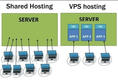 Smart Way For Entrepreneurs to Choose The Right Hosting Type, Hostripples Web Hosting