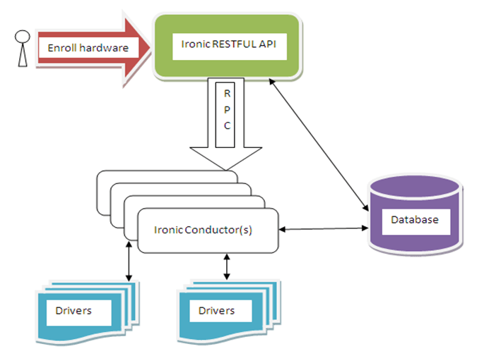 Introduction to OpenStack Bare Metal (Ironic) Service, Hostripples Web Hosting