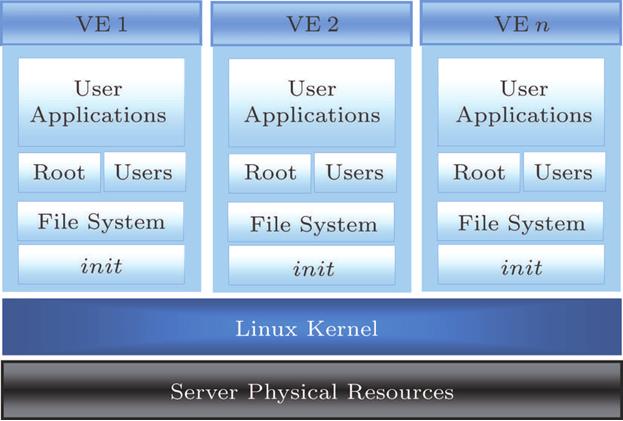 OpenVZ architecture 13 ? . | Download Scientific Diagram