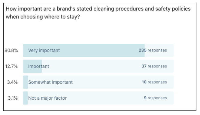 Airbnb vs hotels:  Cleaning