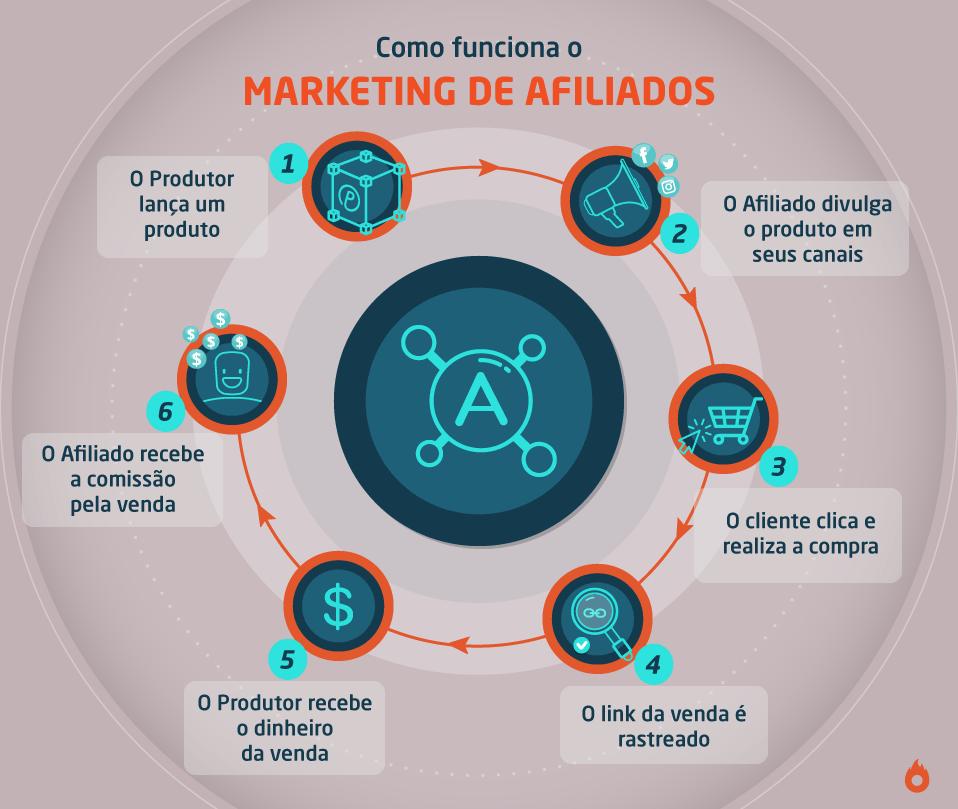 Infográfico que explica como funciona o marketing de afiliados