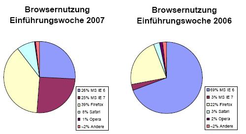 Browsernutzung