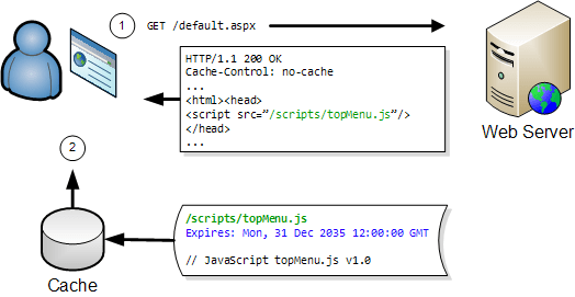 Two Simple Rules for HTTP Caching | HttpWatch ...