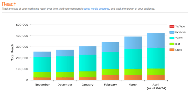 HubSpot Reach Graph