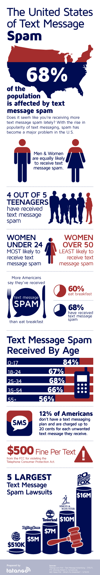 Text Message Spam Infographic resized 600